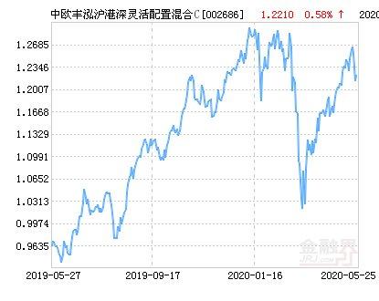 管理该基金@中欧丰泓沪港深灵活配置混合C基金最新净值涨幅达2.21%