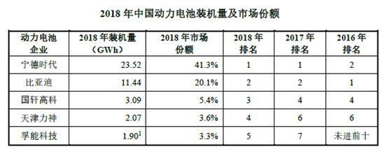 【客户】孚能科技科创板IPO前夜销售生变 最大长期客户成了竞争