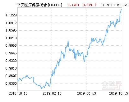 【混合】平安医疗健康混合基金最新净值涨幅达2.32%