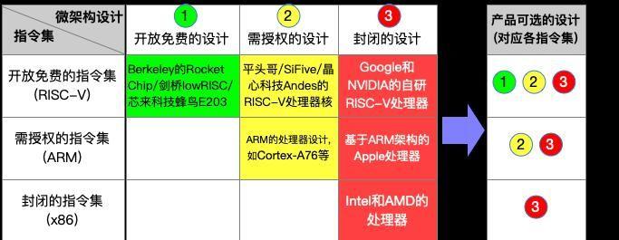 国内芯片技术交流-中国公司基于RISC-V指令集开发的处理器,会受到美国出口...risc-v单片机中文社区(3)