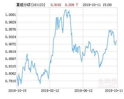 【并购重组】易方达重组分级净值上涨1.62% 请保持关