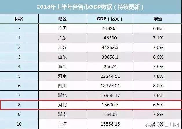 2018年湖南经济总量排名_湖南经济排名