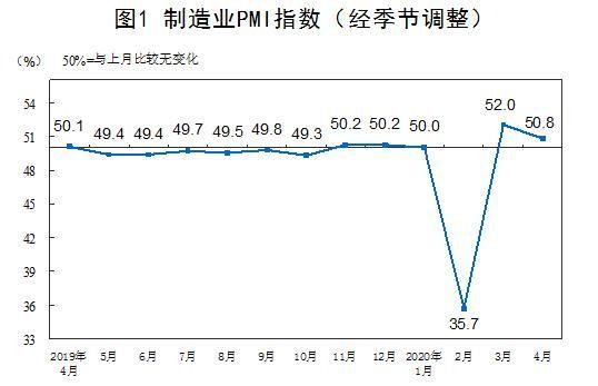 「经营」国家统计局:4月制造业PMI为50.8% 非制造业PMI为53.2% 生产经营活动进一步改善