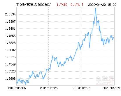 『研究』工银瑞信研究精选股票净值上涨3.84% 请保持关注