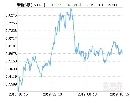 【新能源】工银新能源B净值下跌3.63% 请保持关注