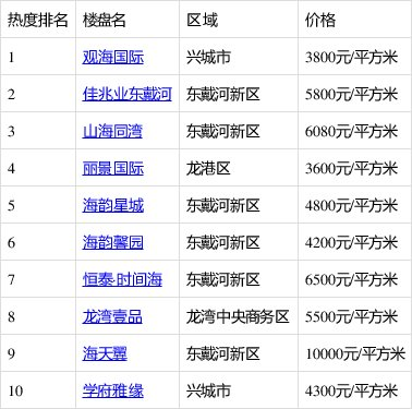 """当前葫芦岛最火""""上车盘""""TOP10,刚需一定要了解一下"""