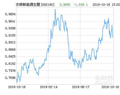 【跌幅】农银汇理新能源主题灵活配置混合基金最新净值跌幅达1.8