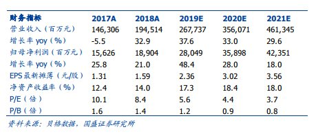 【业绩】国盛证券:保利地产销售延续较快增长,静待