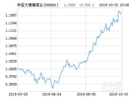 【涨幅】华宝大健康混合基金最新净值涨幅达1.68%