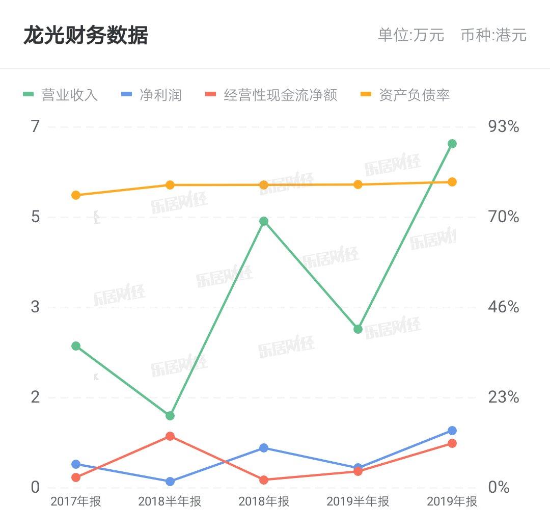 天电:龙光天电股东户数连续3期下降 累计降幅12.25%