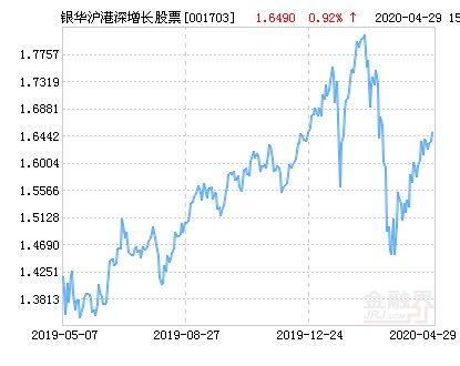 『上涨』银华沪港深增长股票净值上涨2.37% 请保持关注