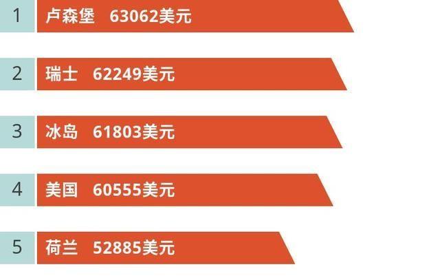 全球gdp城市前20_全球GDP前20强城市,美国就有9个 中国有几个
