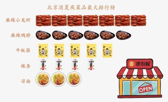 调研数据:北京夏夜最火菜品为麻辣小龙虾、鸭脖等