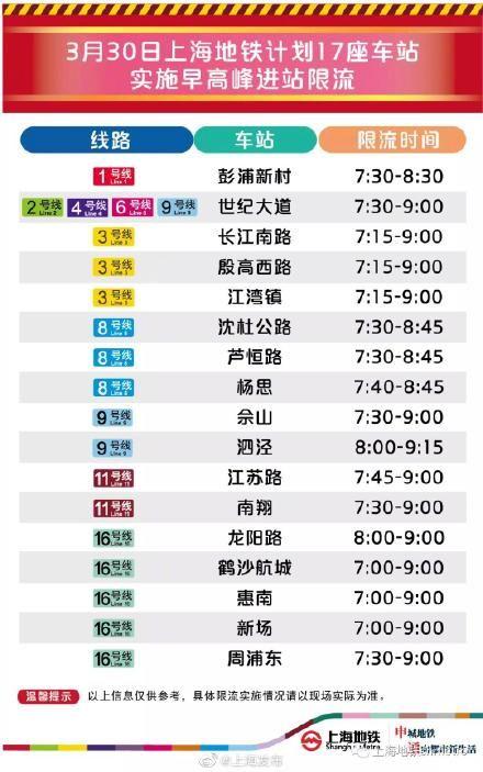 下周一早高峰,上海17座地铁站计划限流
