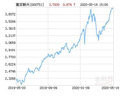 持仓比例3■嘉实新兴产业股票净值上涨1.88% 请保持关注