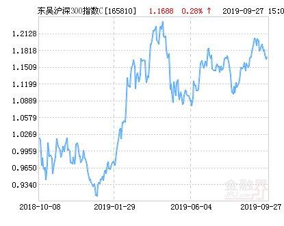 【指数】东吴沪深300指数C净值下跌1.63% 请保持关注