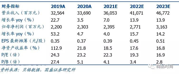 滔博:国盛证券:滔博(06110)主力品牌收入占比持续提升,批发业务稳步扩张