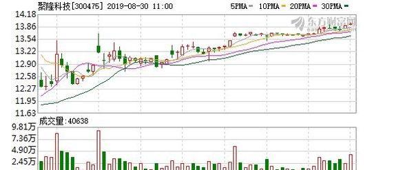 聚隆科技:大股东质押1885.41万股股票,占公司总股本9.43%