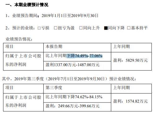 【同比】西菱动力2019前三季度净利约1337万-1487万 销售价格同