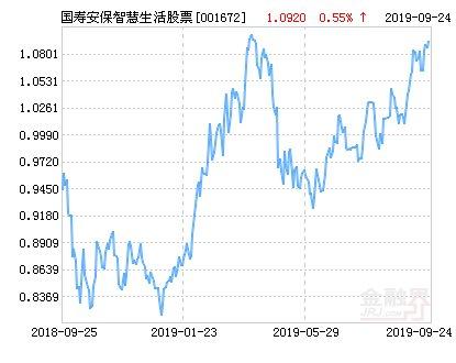 【智慧】国寿安保智慧生活股票净值下跌1.74% 请保持