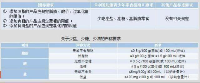「人工合成色」中国首个儿童零食标准出炉!背后是一场惊心动魄的供应链之战
