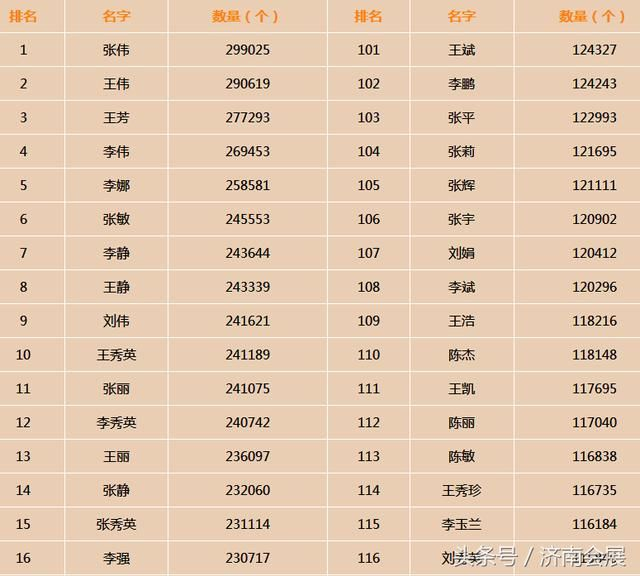 全国姓氏人口排名最新_中国前300名姓氏人口排名,全国31个省市大姓分布