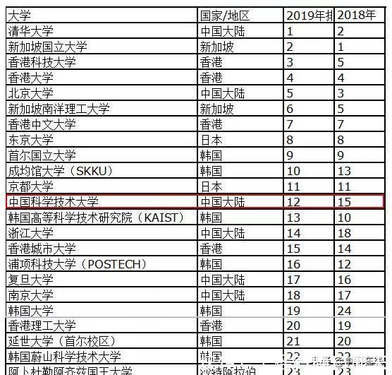 2019泰排行榜_2019年泰晤士亚洲地区大学排名发布,清华大学第1,武大30名开