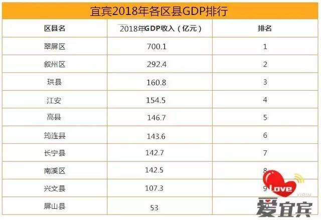 """""""千年老八""""南溪,又被碾压!宜宾2018年各区县GDP出炉."""