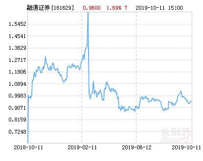 【上涨】融通证券分级净值上涨1.69% 请保持关注
