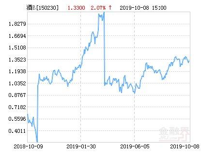 【分级】鹏华酒分级B净值下跌1.65% 请保持关注