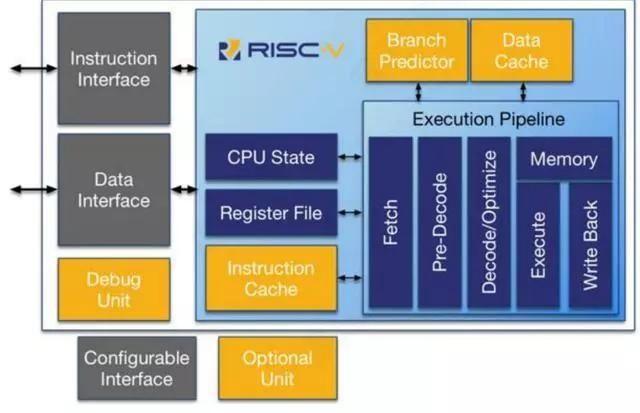 国内芯片技术交流-对标英特尔的RISC-V大有可为,CPU三分天下格局可期risc-v单片机中文社区(3)