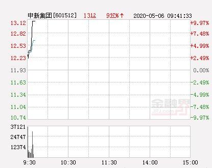 『拉升』中新集团大幅拉升5.62% 股价创近2个月新高