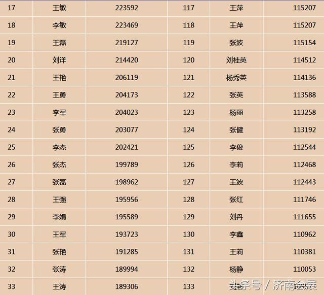 龙川县各姓氏人口排名_姓氏微信头像