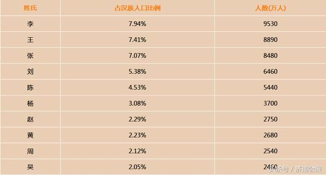 中国人口最多的姓_中国人口最多的姓氏排行
