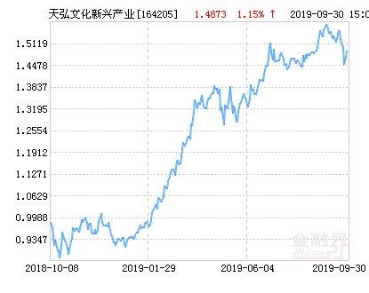 天弘文化新兴产业股票净值上涨2.00%