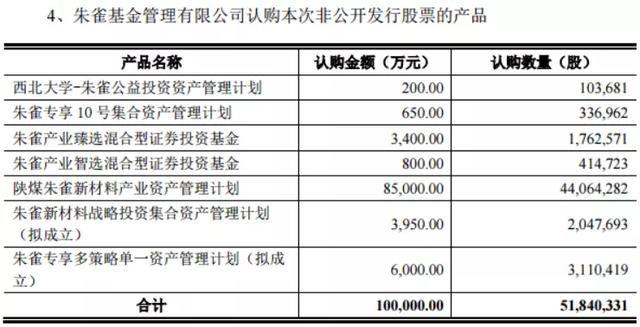 """亿战投宝■出手10亿战投宝钛股份,朱雀基金与陕西煤业的""""深度""""绑定"""