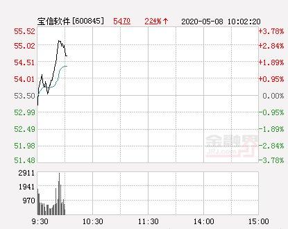 「新高」宝信软件大幅拉升1.31% 股价创近2个月新高