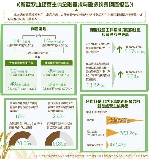 规模■《新型农业经营主体金融需求与融资约束调查报告》发布—