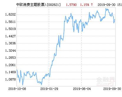 【净值】中欧消费主题股票A净值上涨1.84% 请保持关