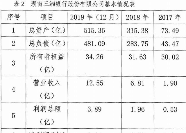 「资本充足率」三湘银行开业3年:不良贷款余额1.31亿,前十大客户贷款集中度超红线