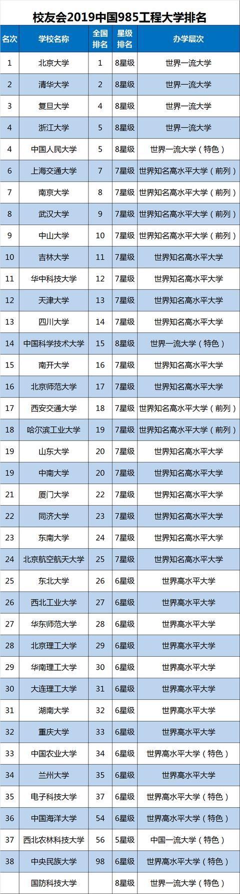 2019师范大学排行榜_专题2019云南师大附中高三月考试题及答案解析完整