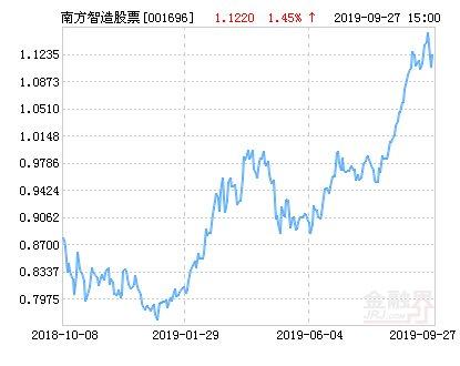 【南方】南方智造未来股票净值下跌1.60% 请保持关注