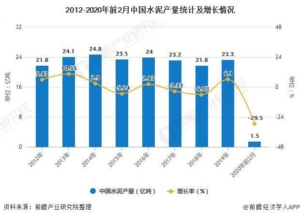 『中国水泥产』2020年中国水泥行业市场现状及发展前景分析 未来短期内市场价格将迎来恢复性回升