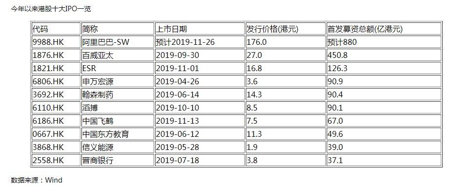 「腰斩」今年港股十大IPO表现很戏剧 最高涨八成 最低近腰斩