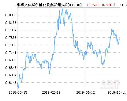【量化】银华文体娱乐量化股票发起式C净值上涨2.21%