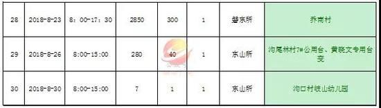 揭阳市民请注意榕城区供电局发布8月停电计划