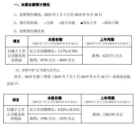 【净利】农尚环境2019年前三季度净利4370万-4650万