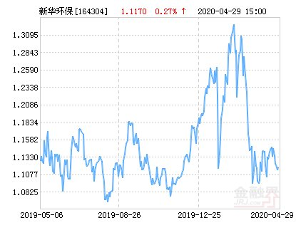 分级@新华中证环保产业指数分级净值上涨3.13% 请保持关注