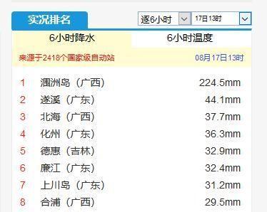 季节错乱?广东广西暴雨滂沱像龙舟水!权威预报:别奇怪,暂时的