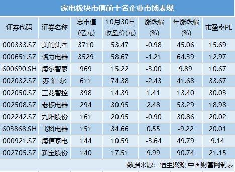【三季度】三季度家电市场低迷 机构仍看好板块中长期